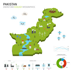 Energy industry and ecology of Pakistan