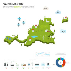 Energy industry and ecology of Saint-Martin