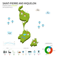 Energy industry, ecology of Saint-Pierre and Miquelon