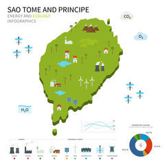 Energy industry, ecology of Sao Tome and Principe