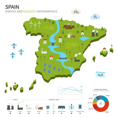 Energy industry and ecology of Spain