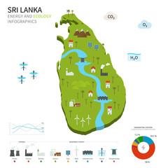 Energy industry and ecology of Sri Lanka