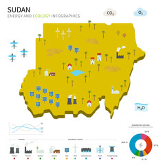 Energy industry and ecology of Sudan