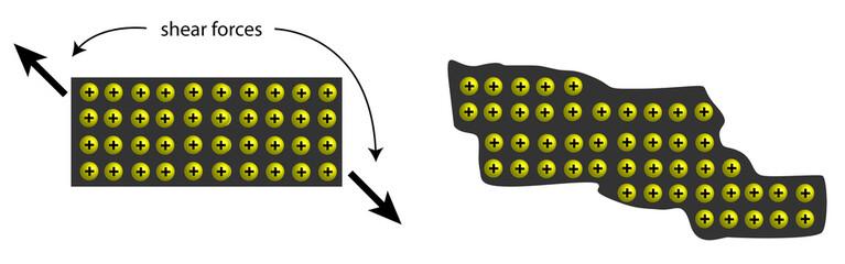 meta bond deformation