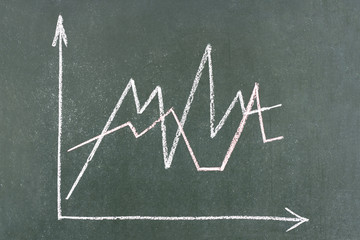 An upward graph on a green chalkboard