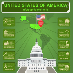 United States of America infographics, statistical data, sights.
