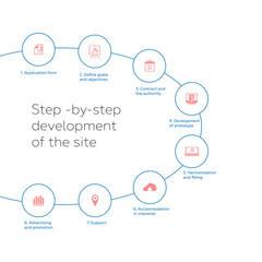 Step -by-step development of the site
