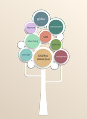 Digital marketing plan tree