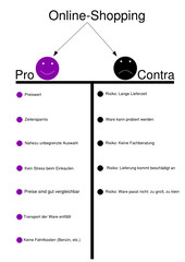 Online-Shopping Pro und Contra