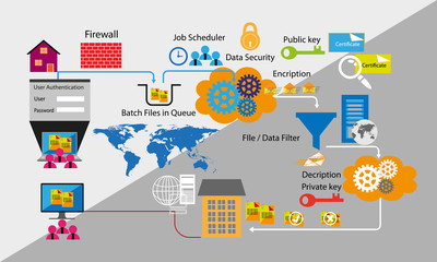 Network and Data security with B2B batch process