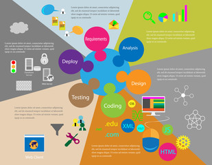 Software Development Life Cycle process and infographics