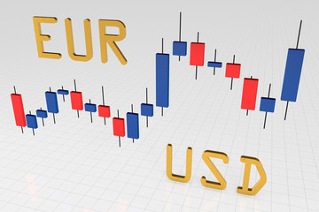 EUR USD forex chart euro/dollar exchange
