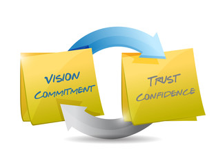 vision commitment, trust and confidence cycle