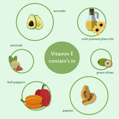 Products which contain vitamin C,