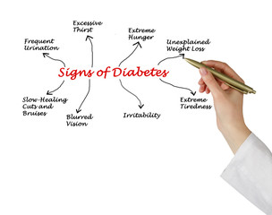 Sign of diabetes
