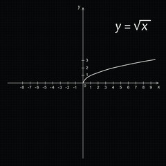 Diagram of mathematics function of the square root