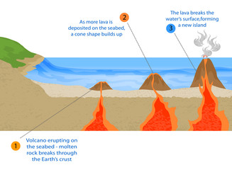 Volcanic island formation vector background