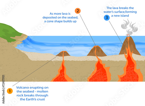 Volcanic island formation vector background - 72407931