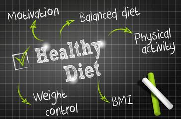 chalkboard : healthy diet