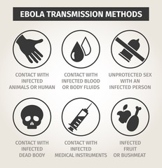 set icons Ebola virus. Ways of transmission
