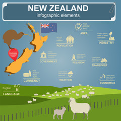 New Zealand  infographics, statistical data, sights.