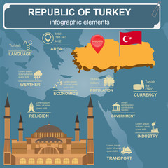 Turkey  infographics, statistical data, sights