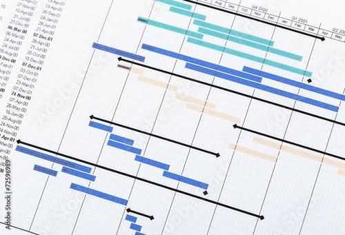 Leinwanddruck Bild Project planning gantt chart