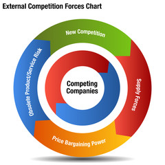 Competitive External Forces Chart