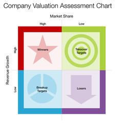 Company Valuation Assessment Chart