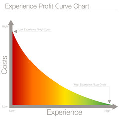 Experience Profit Curve Chart