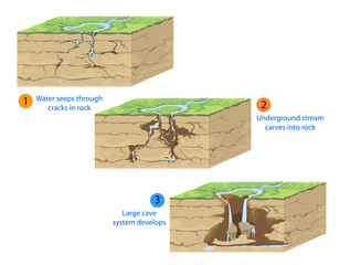 Cave formation,geological nature background