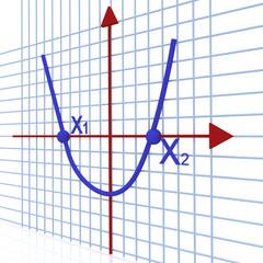 graph on the axes