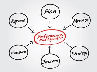 Performance management flow chart diagram, business strategy