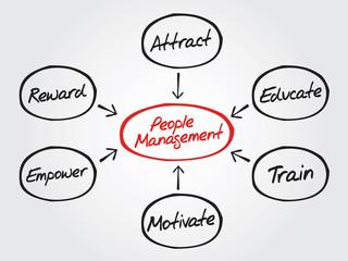 People Management flow chart vector concept, diagram shapes