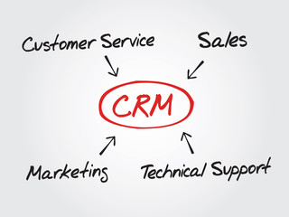 Hand drawn diagram Customer relationship management (CRM)