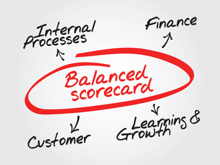 Balanced scorecard diagram, chart shapes vector concept