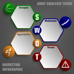 SWOT analysis theme