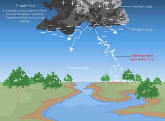 Thundercloud,lightning a giant spark of electricity
