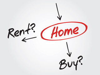 Decide concept buy or rent for the home, diagram, chart