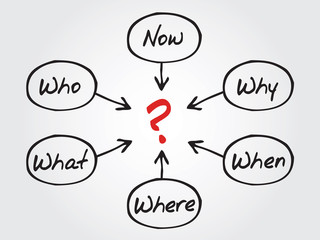 Questions concept, When What Which What Why, How, chart, diagram