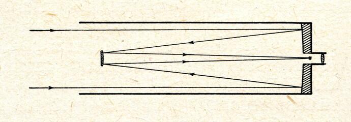 Symmetrical Cassegrain reflector
