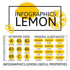 Infographics Lemon