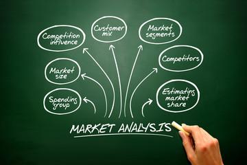 Hand drawn vector Market analysis diagram, chart shapes