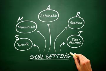 Hand drawn vector Smart goal setting diagram, chart shapes