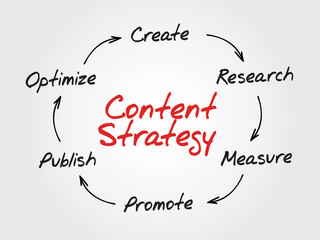 Handwriting of Content Strategy concept, SEO, diagram