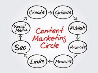 Hand writing Content Marketing Circle vector concept, flow chart