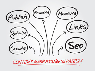 Content Marketing strategy vector concept, flow chart