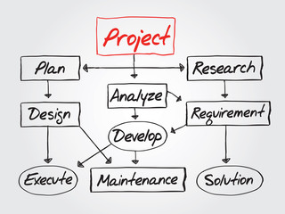 Flow chart for project development, diagram presentation, vector