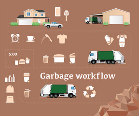 Garbage workflow