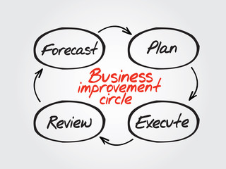 Hand drawn business improvement circle vector concept, chart